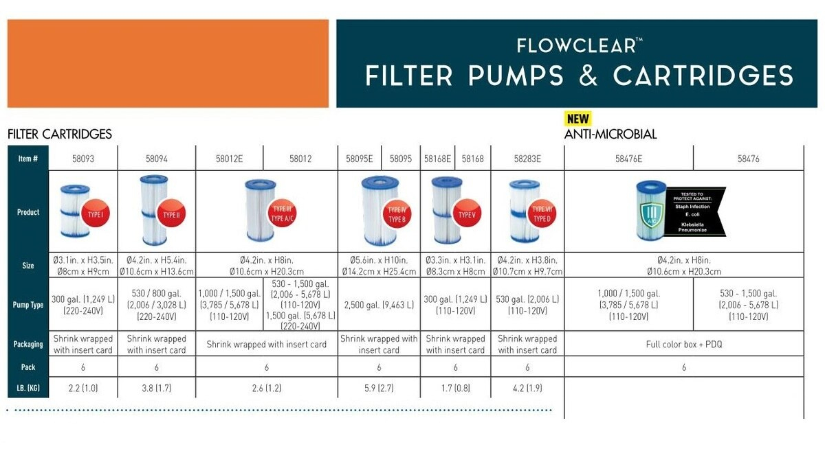 6 Adet 58012 Bestway Su Filtresi Kartuşu (Iii) Yüzme Havuzu Filtresi  Pompaları 58384,58387 58389 Ve 58390 Havuz Filtre Çekirdek pour Filtre Piscine Bestway Type 2
