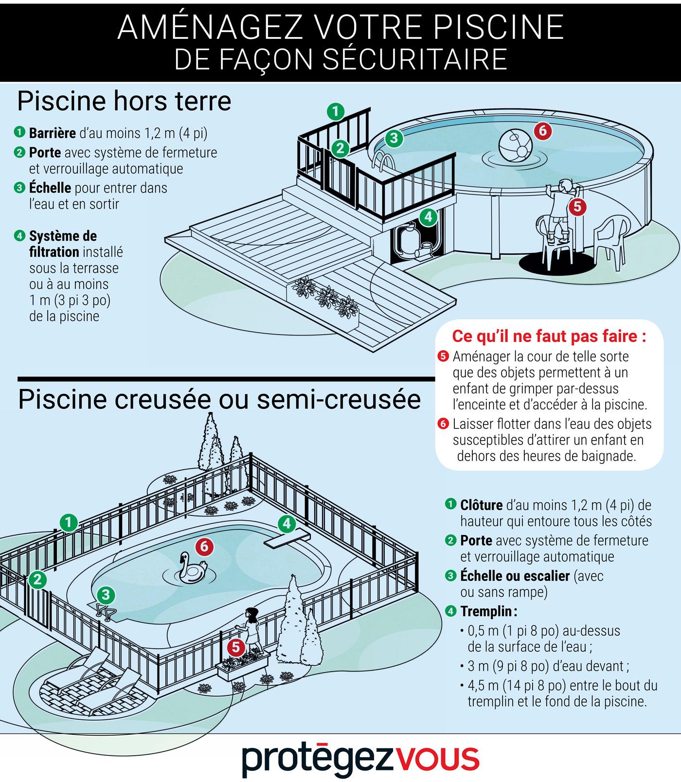 Aménager Sa Piscine De Façon Sécuritaire   Protégez-Vous.ca concernant Legislation Piscine Hors Sol
