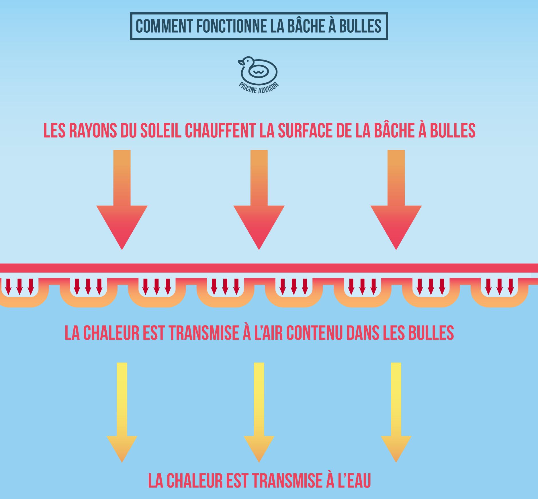 Bache A Bulle : L'accessoire Pour Chauffer Sa Piscine Hors ... serapportantà Bache Chauffante Piscine Intex