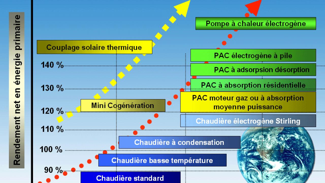 Chauffage Par Pompe À Chaleur : Comparatif Des Meilleurs ... concernant Comparatif Pompe A Chaleur Piscine