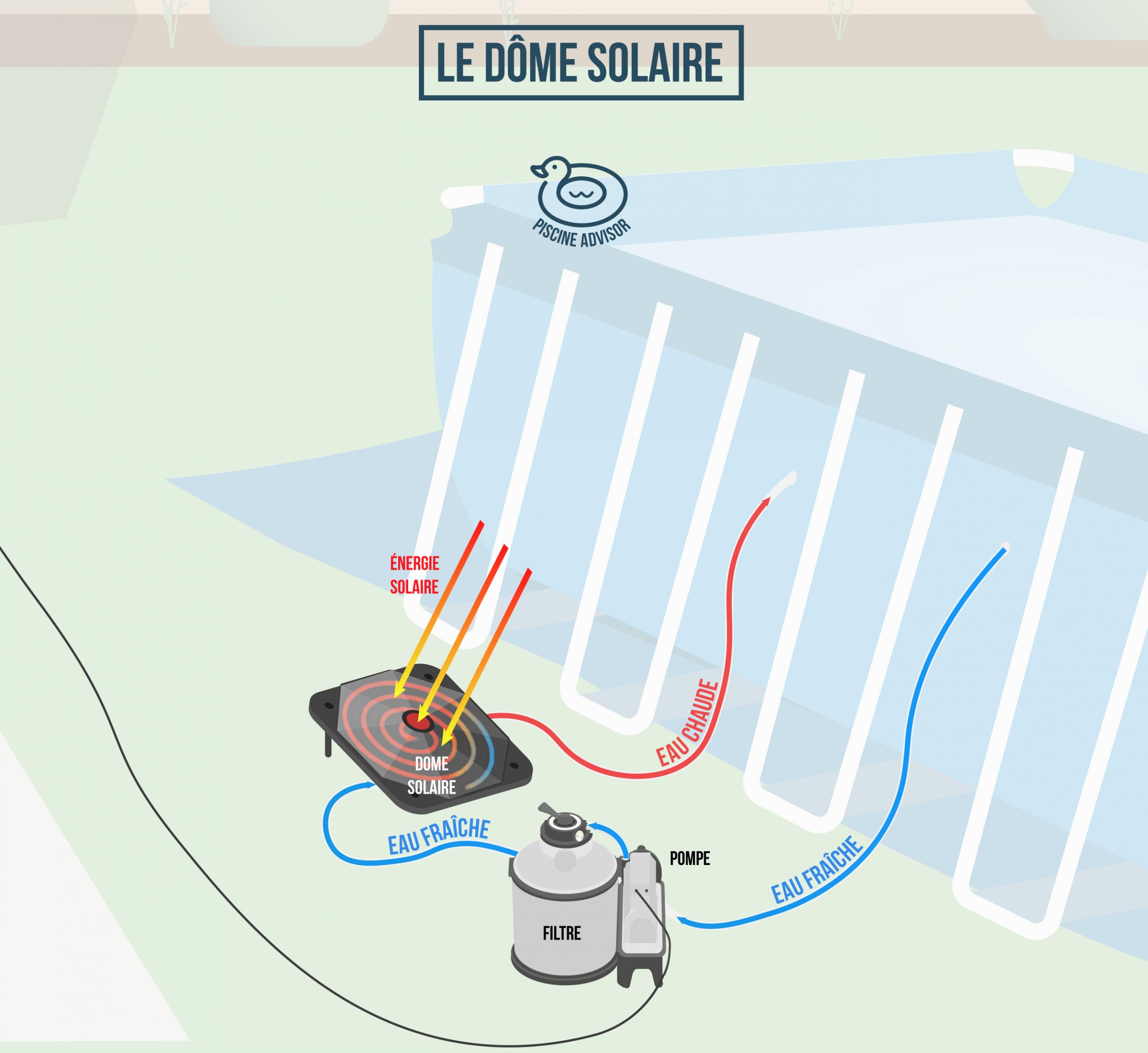 Chauffage Piscine Hors Sol : Toutes Les Solutions ... dedans Pompe Filtration Piscine Hors Sol Intex
