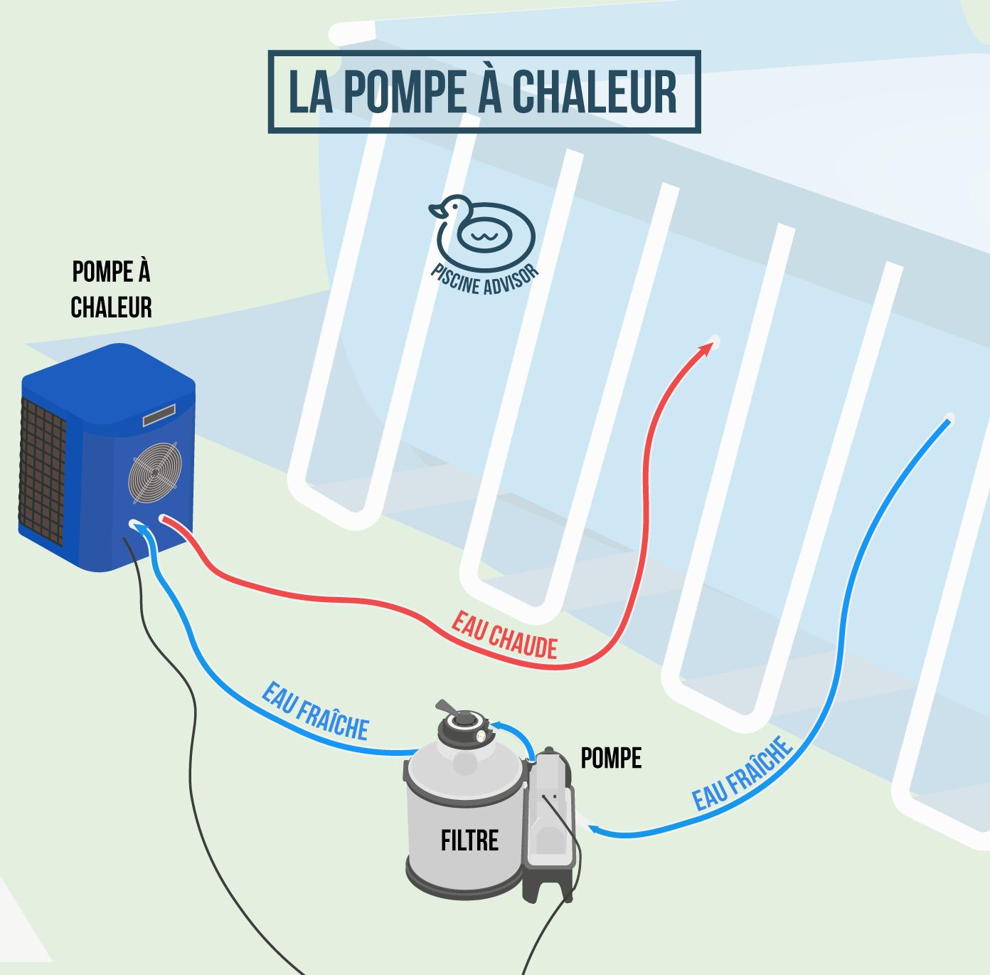 Chauffage Piscine Hors Sol : Toutes Les Solutions ... encequiconcerne Pompe Piscine Autoportée