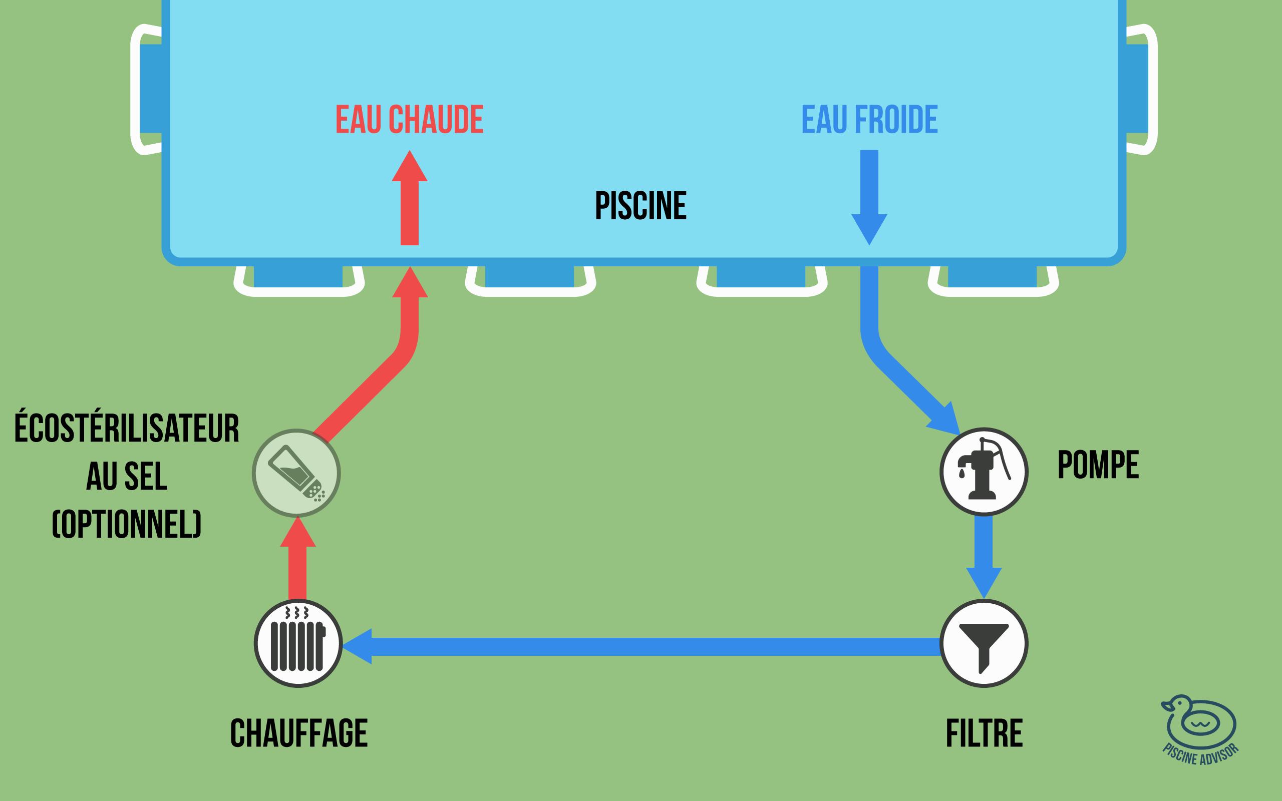 Chauffage Piscine Hors Sol : Toutes Les Solutions ... intérieur Pompe Piscine Autoportée
