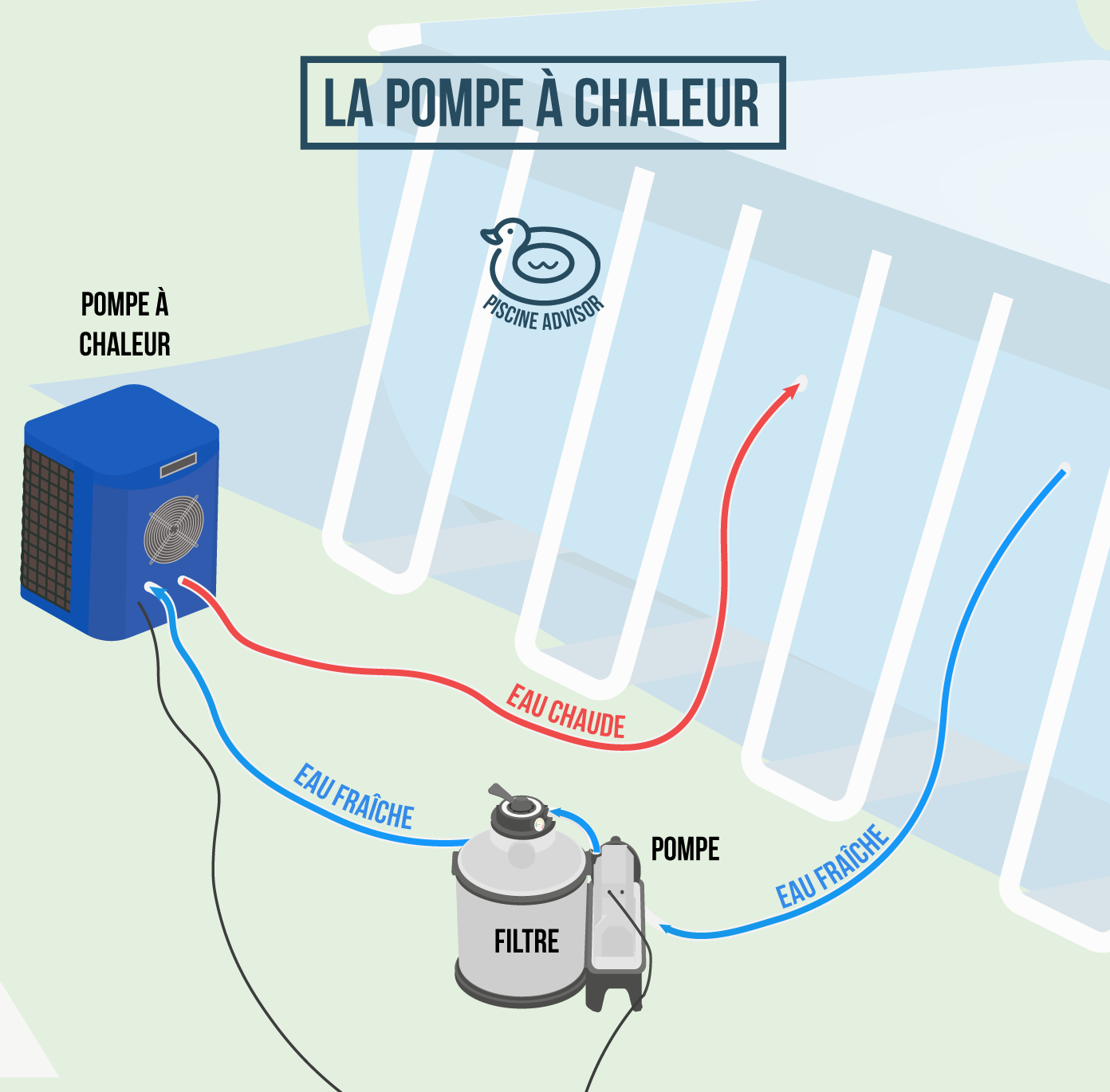 Chauffage Piscine Hors Sol : Toutes Les Solutions ... tout Pompe A Chaleur Piscine Hors Sol