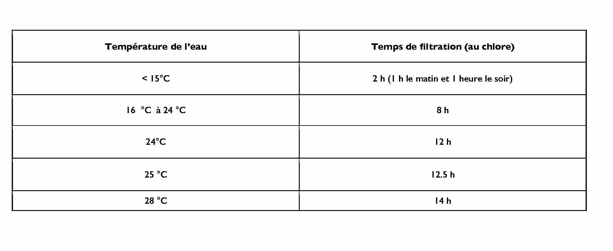 Combien De Temps Pour La Filtration De Ma Piscine ? - Faq ... pour Temps De Filtration Piscine