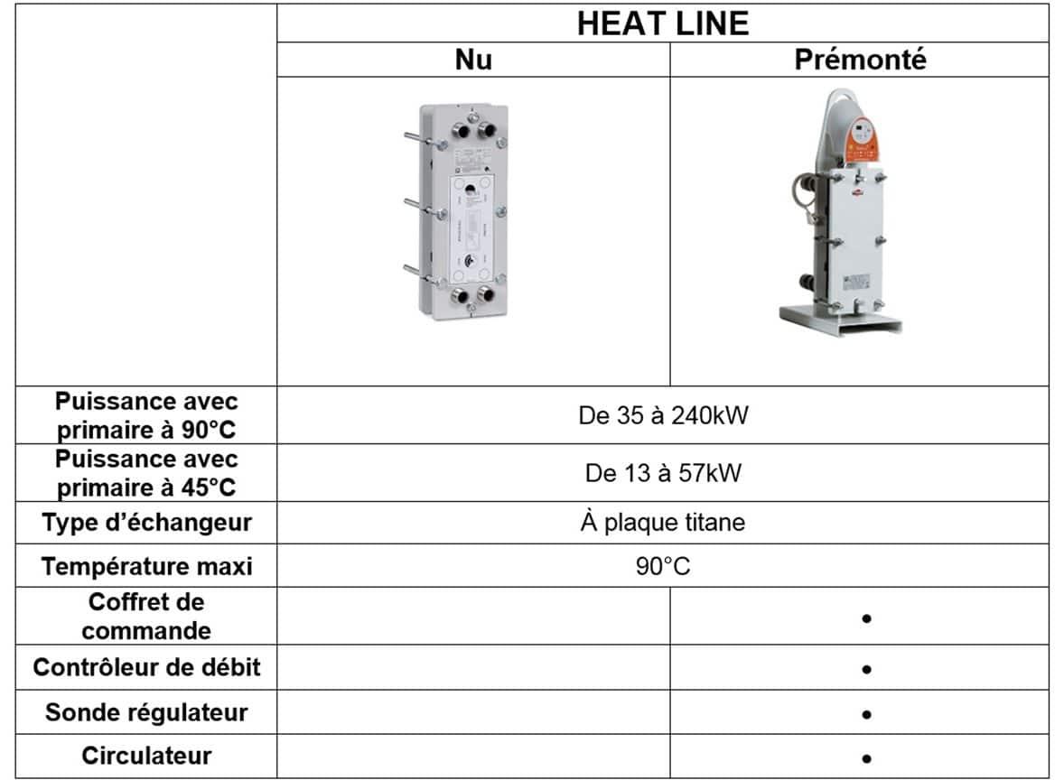 Comment Choisir Son Échangeur Thermique Piscine → Piscine ... concernant Comparatif Pompe A Chaleur Piscine