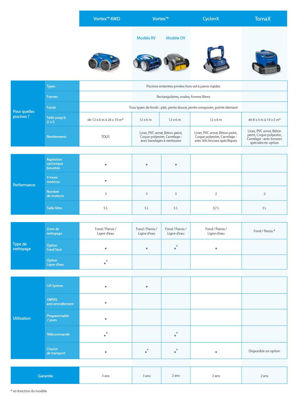 Comment Choisir Son Robot De Piscine Électrique ? | Zodiac ... à Comparatif Pompe A Chaleur Piscine