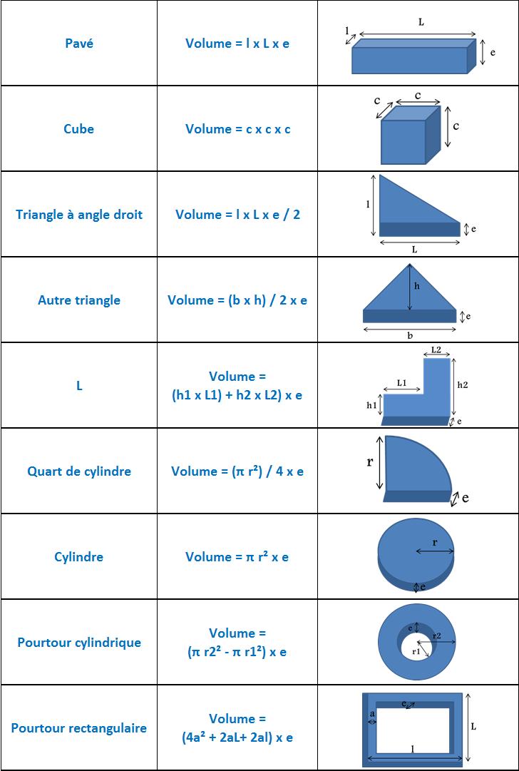 Conseils Pratiques - Granulat - C.b.b.p. serapportantà Calcul M3 Piscine