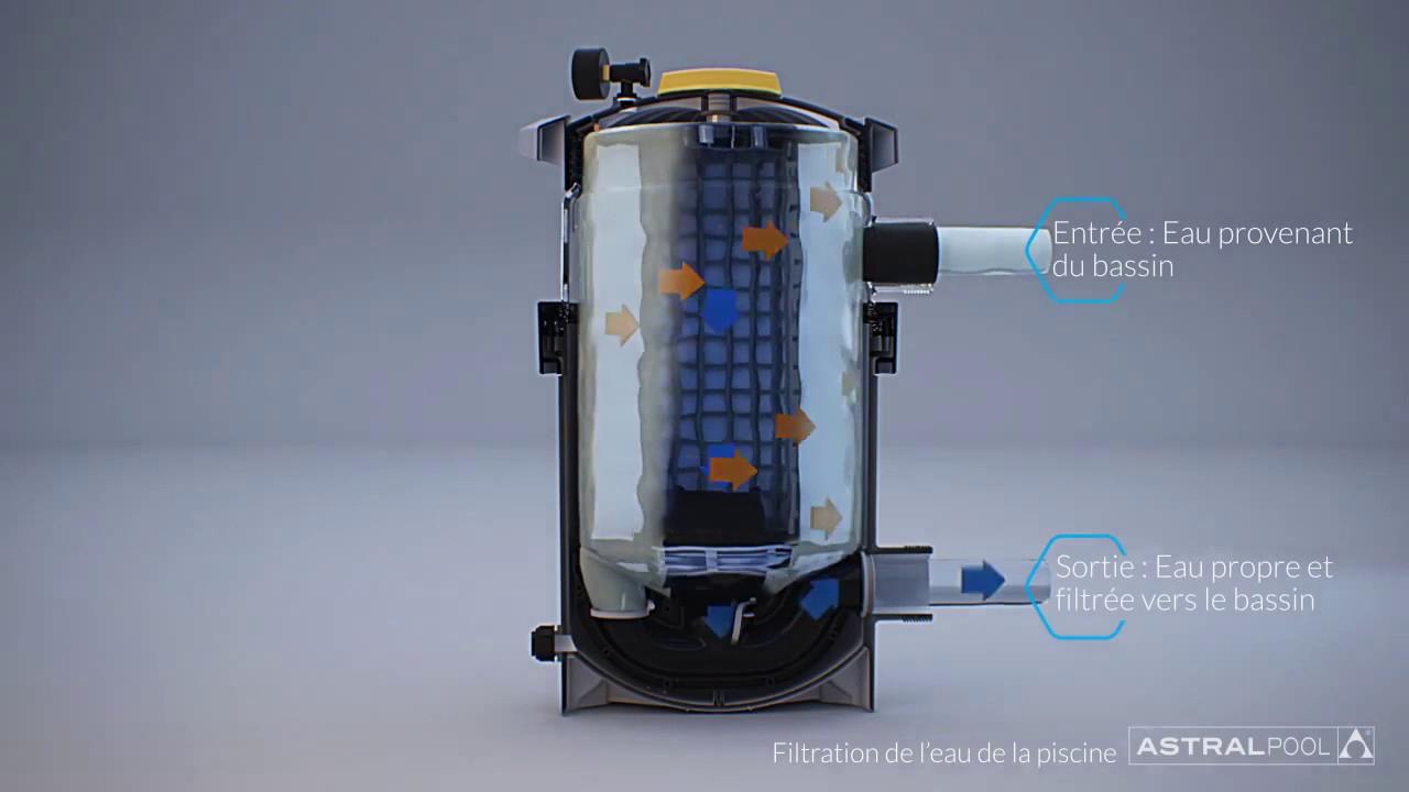 Filtre À Cartouche Pour Piscines Nanofiber Astralpool serapportantà Filtre A Cartouche Pour Piscine