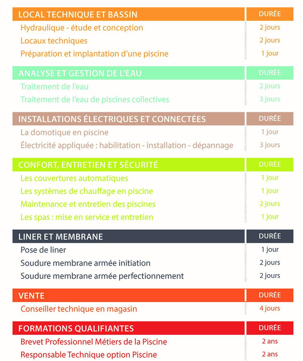 Formations Institut Supérieur Métiers De La Piscine   Idées ... intérieur Formation Pisciniste