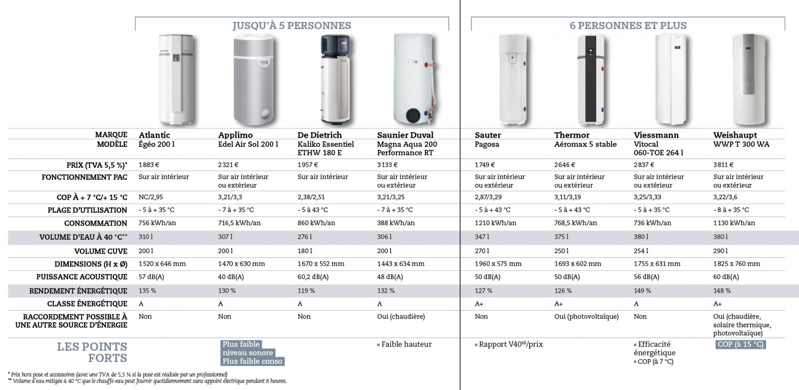 Guide D'achat : 8 Chauffe-Eau Thermodynamiques Monoblocs dedans Comparatif Pompe A Chaleur Piscine