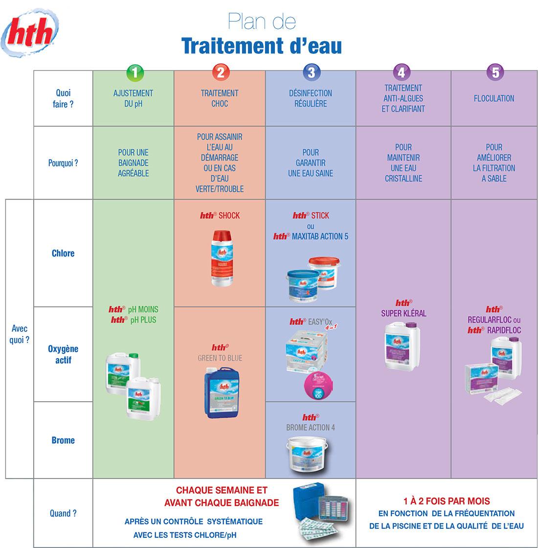 Guide De Traitement De L'eau encequiconcerne Analyse Eau Piscine
