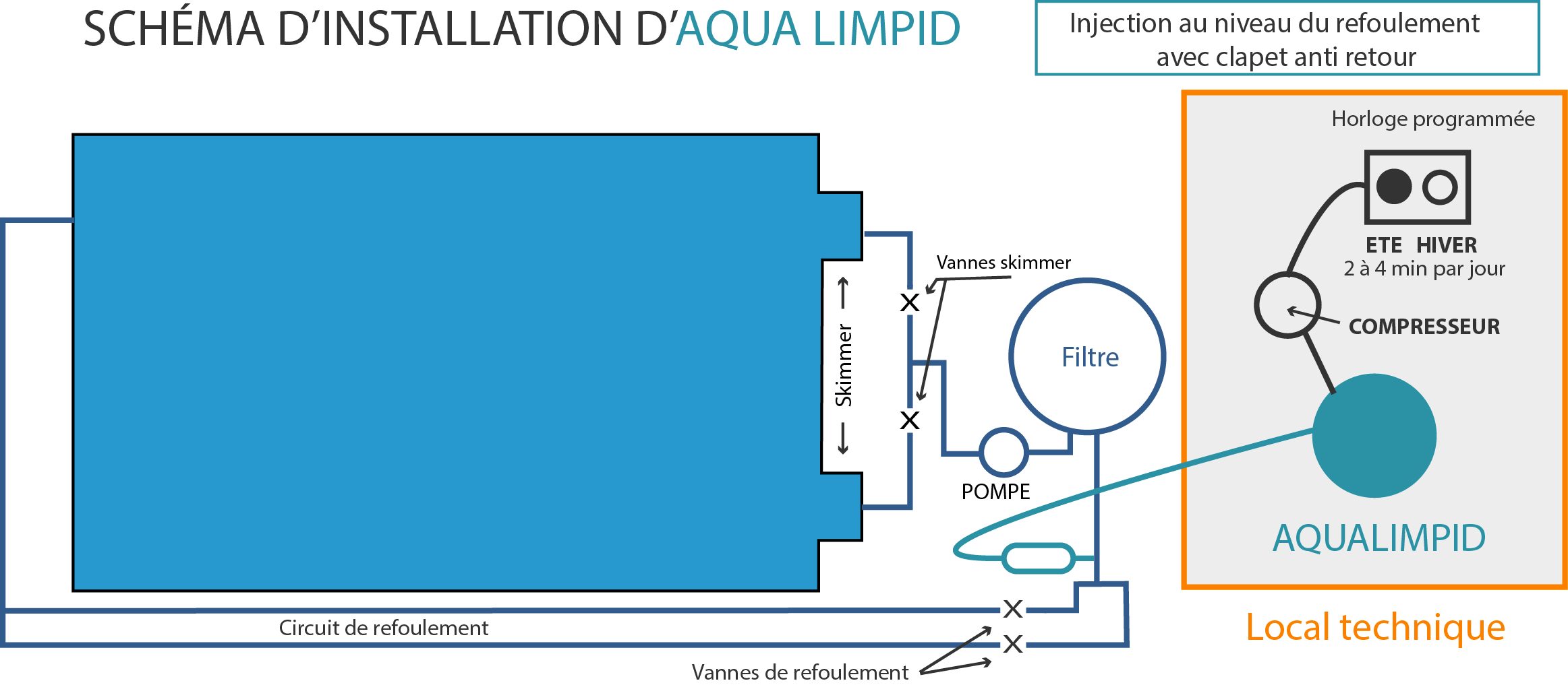 Installation - Aqua Limpid avec Schema Local Technique Piscine