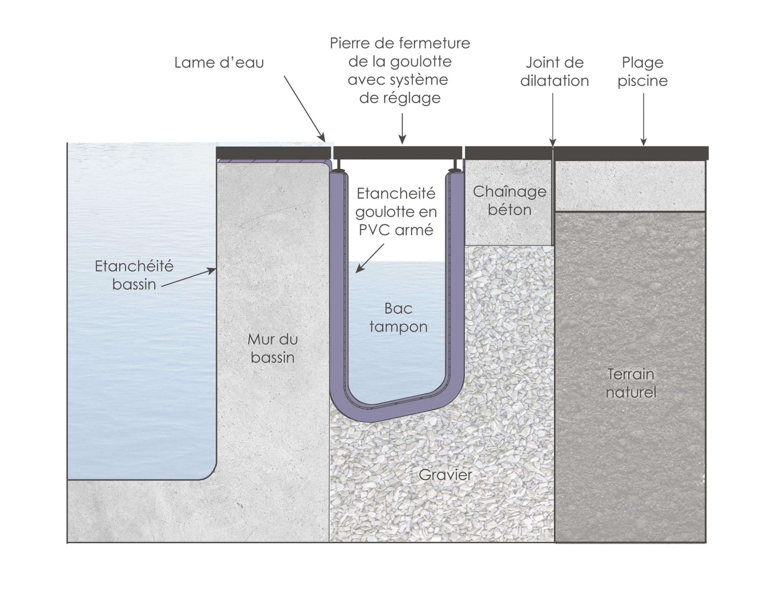 Isi-Miroir : La Piscine Miroir Tout Simplement | Piscine ... serapportantà Plan De Coupe Piscine