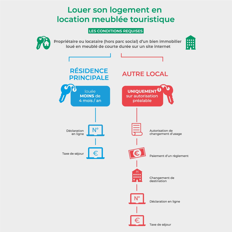 Meublés Touristiques - Ville De Paris encequiconcerne Reglementation Piscine