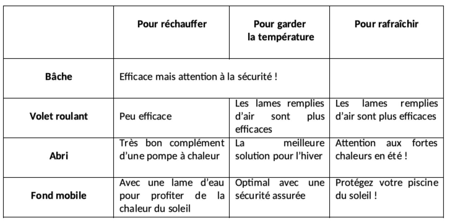 Optimiser La Température De Sa Piscine intérieur Comparatif Pompe A Chaleur Piscine