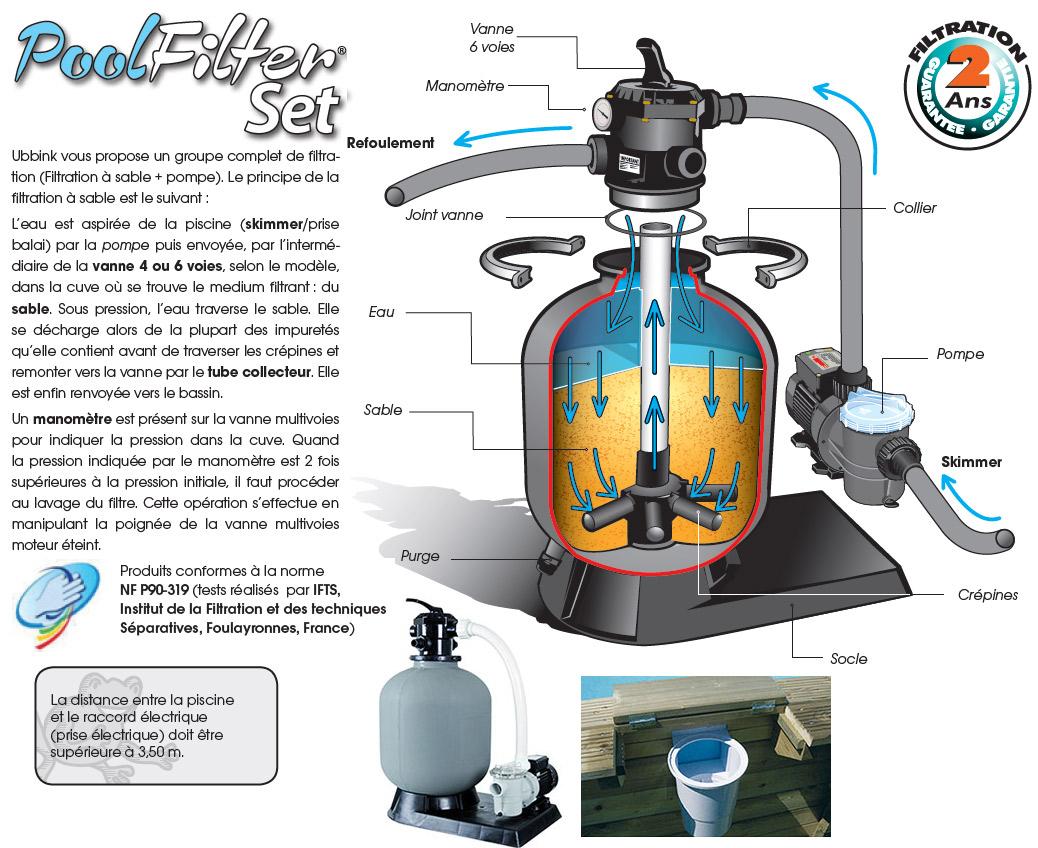 Piscine Bois Sunwater Ubbink 300X555Cm H 140Cm Liner Bleu Sable avec Filtre A Sable Piscine Mode D Emploi