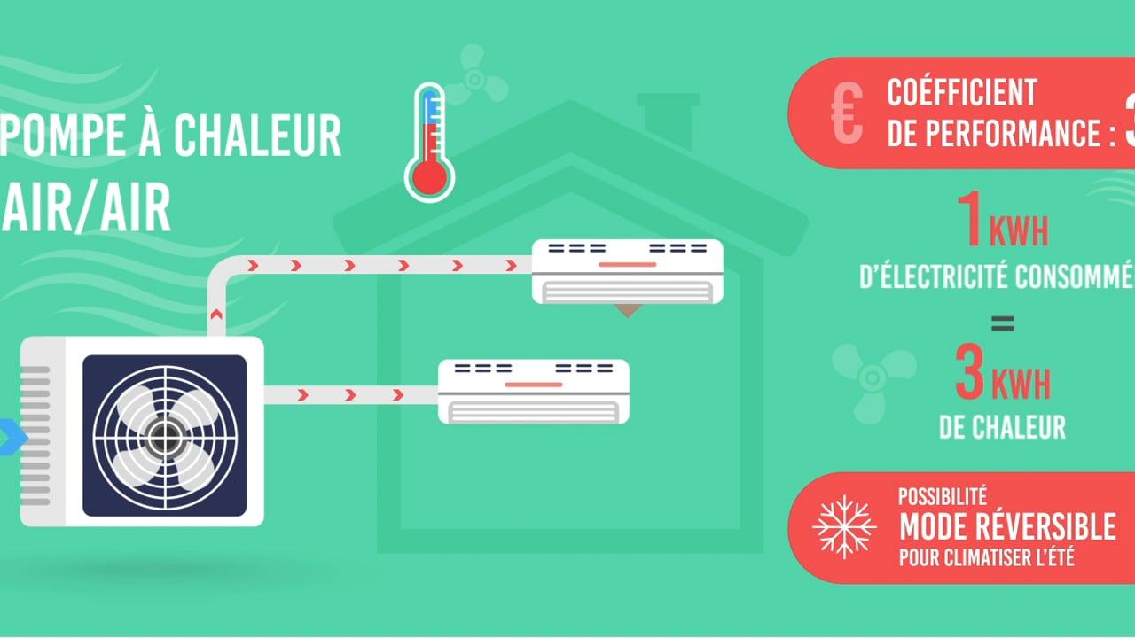 Pompe À Chaleur Janzé ▷ Devis/prix : Installation Pac Air ... à Piscine Janze