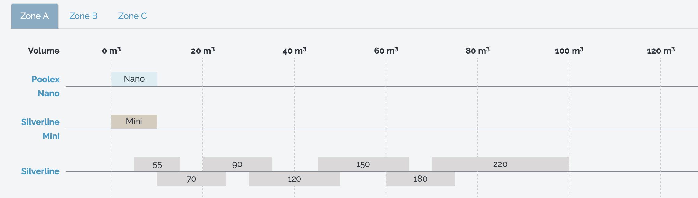Pompe À Chaleur Poolex Silverline Pro 55, 70, 90, 120, 150 ... serapportantà Comparatif Pompe A Chaleur Piscine