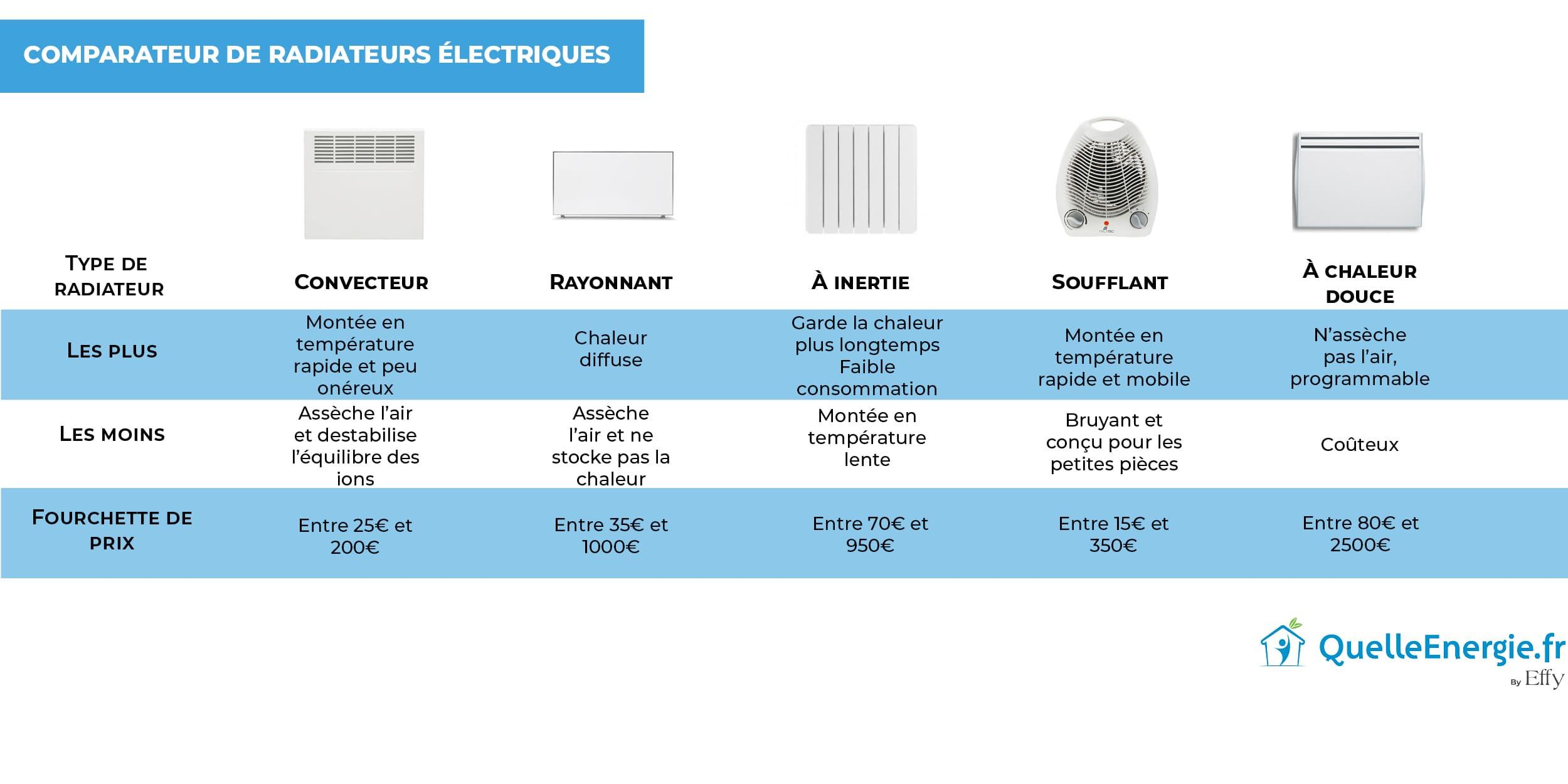 Quel Radiateur Électrique Choisir ? avec Comparatif Pompe A Chaleur Piscine