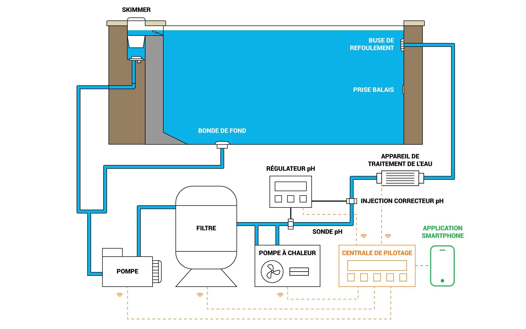 Schéma De Filtration D'une Piscine - Plan De Montage - Guide ... dedans Plan De Coupe Piscine