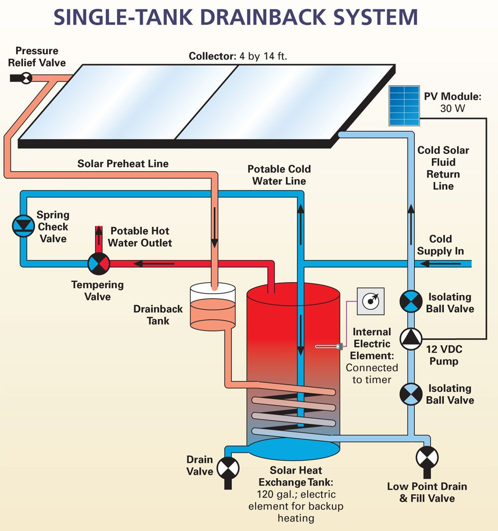 Single-Tank Solar Water Systems | Home Power Magazine ... destiné Chauffe Eau Solaire Piscine