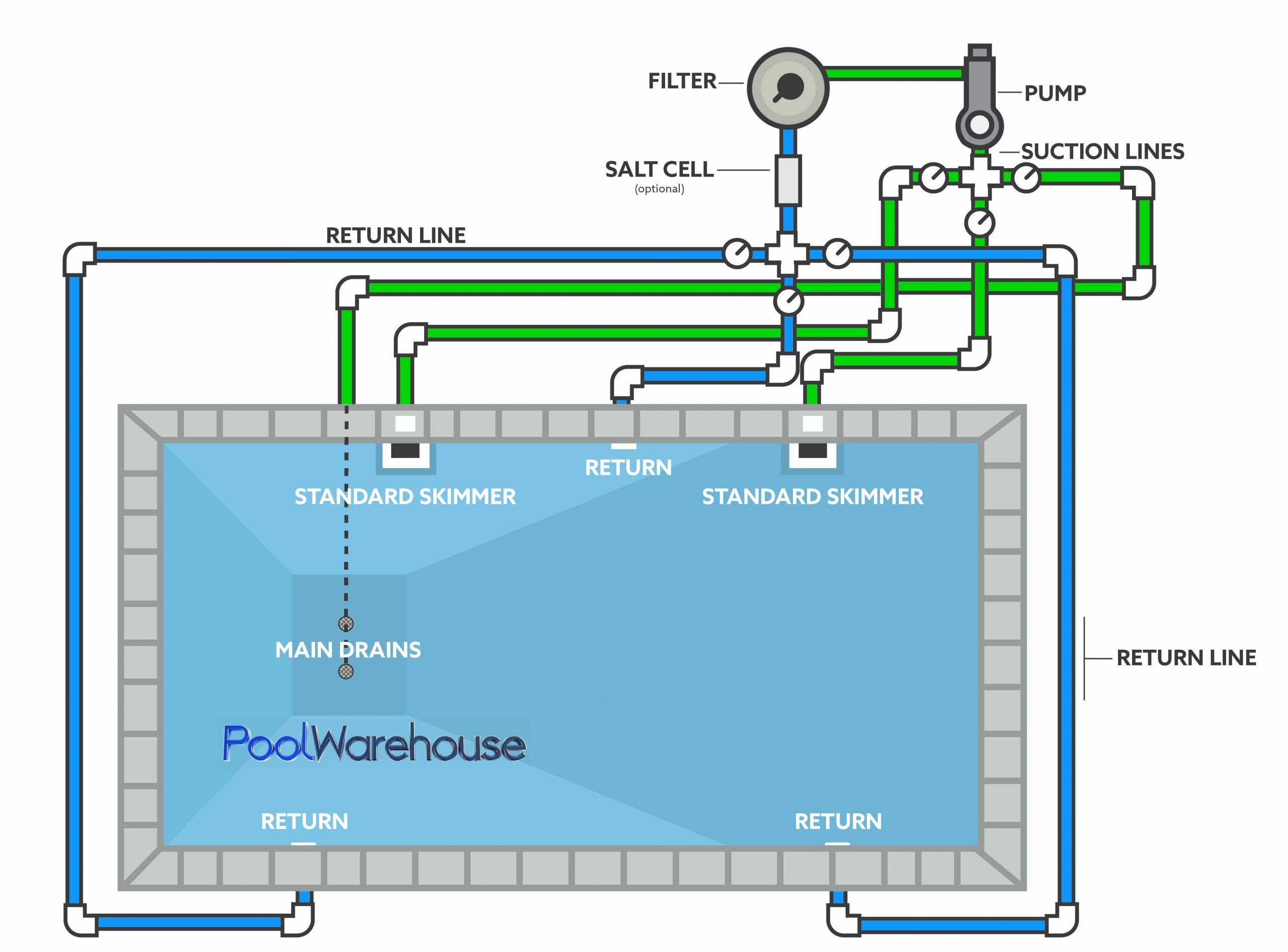 Swimming Pool Plumbing Diagrams - Inground Pool Kit Plumbing ... dedans Schema Local Technique Piscine