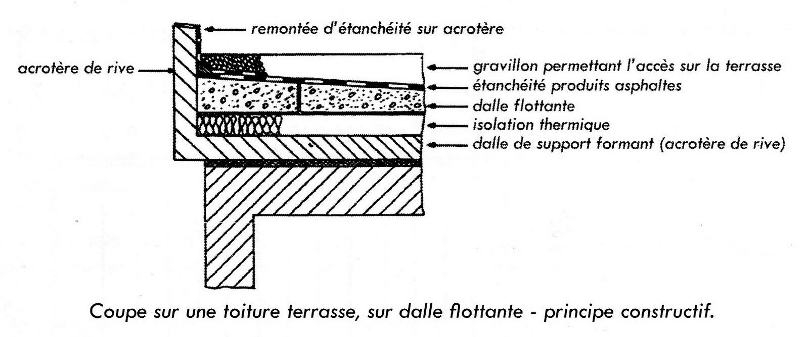 Synthèse: Dessin D'éxécution tout Acrotere Toiture Terrasse