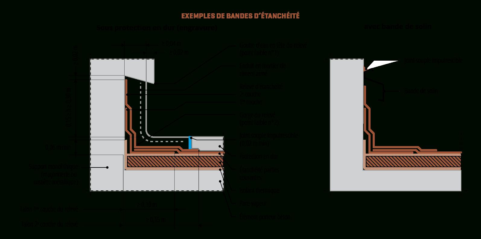 Toitures-Terrasses, Le Point Faible : Les Relevés - Agence ... dedans Acrotere Toiture Terrasse